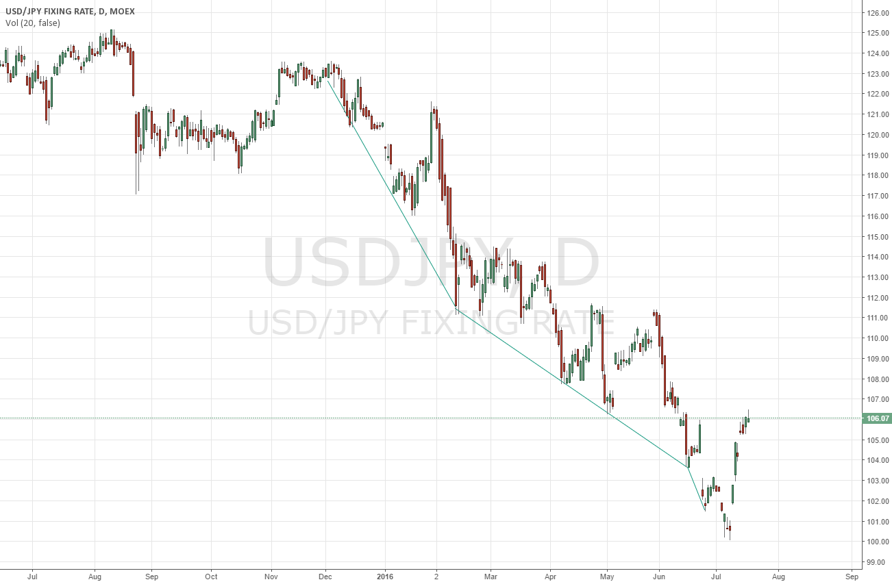 downtrend USD JPY