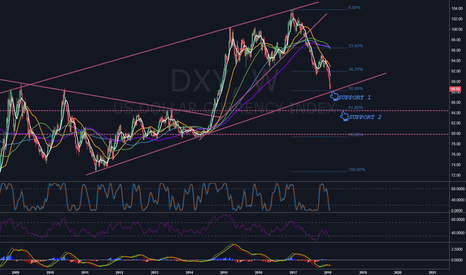 DXY: Dollar is on the crossroad.