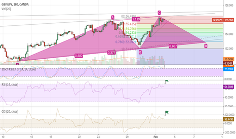 GBPJPY: GBPJPY  SHORTED