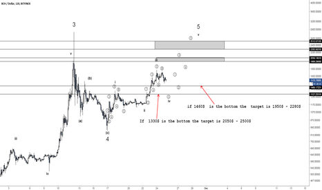 BCHUSD: BCH/USD current view