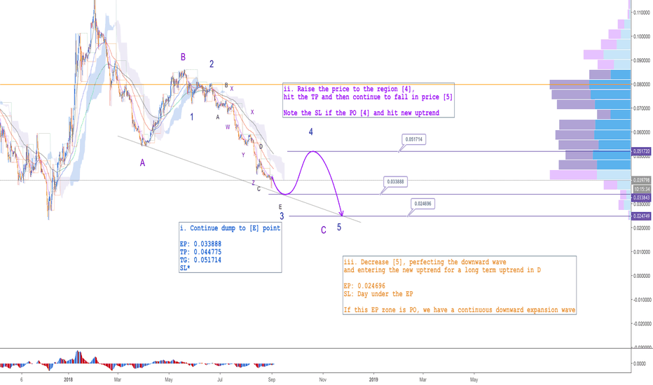 ETHBTC: ETH - 12H - The last wave in the downtrend