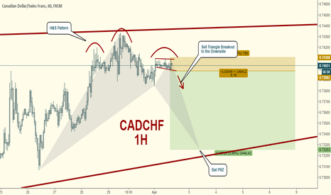 CADCHF: CADCHF Short:  Sell Triangle Breakout to Bat PRZ