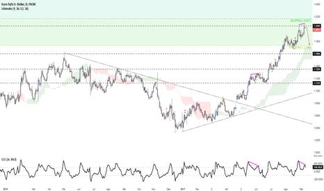 EURUSD: Divergência no euro...