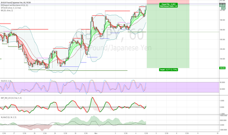 GBPJPY: Go Down