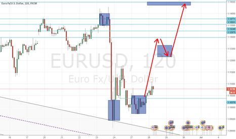EURUSD: EUR/USD Prediction - Market Makers Buyers Profile