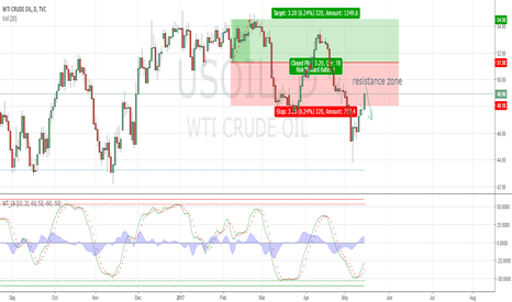 USOIL: Crude Oil - Crude Oil rallies, but can it sustain the upward ?