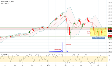 SPY: Trade idea with Bollinger and RSI