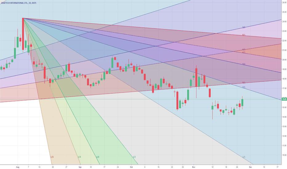 EAF: Long bearish trend but short term bullish.