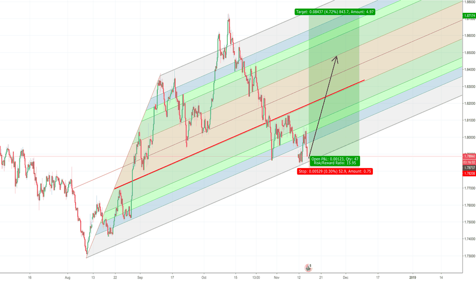 GBPAUD: GBPAUD Trade Just Above Final Support Level, Can Price Hold?