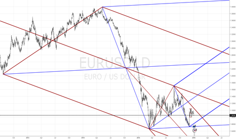 EURUSD: EUR/USD - Market Structure Daily