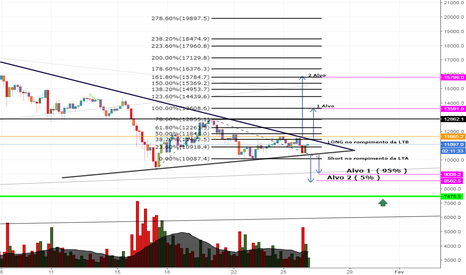 BTCUSD: BTCUSD Indecisão Short ou Long