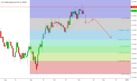 USDJPY: USDJPY - How to play the short position