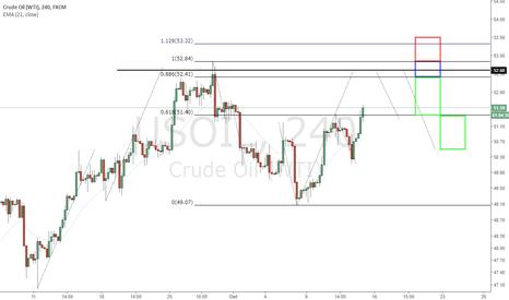 USOIL: 2 Alvos Para o Crude no Curto Prazo