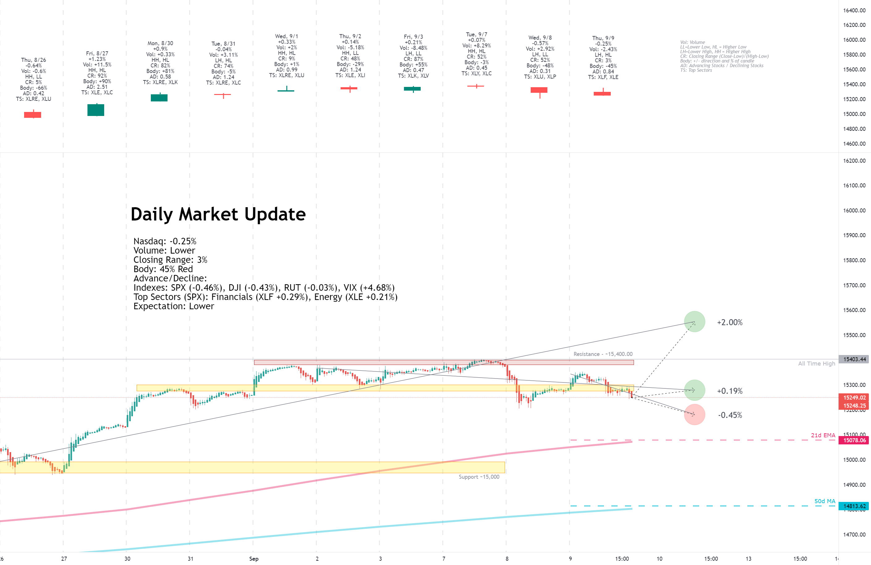Daily Market Update for 9/9