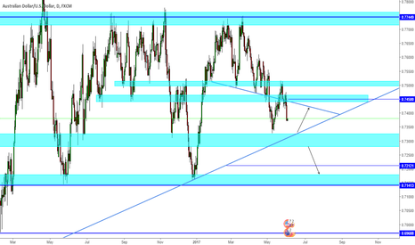 AUDUSD: AUDUSD - Some more downside before a trade