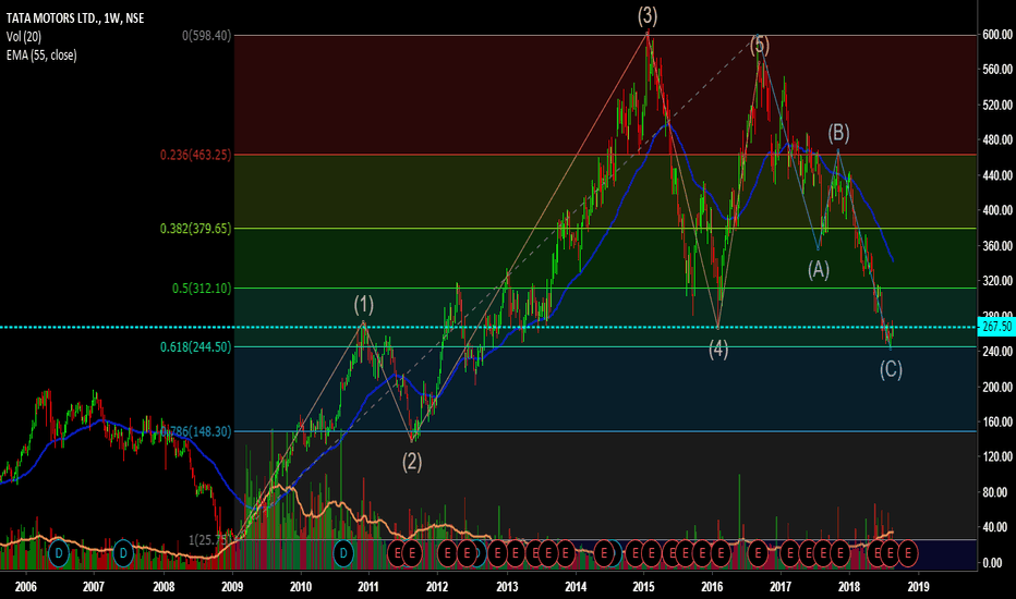 Tatamotors Stock Price And Chart Tradingview