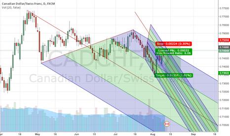 CADCHF: CADCHF market symmetry