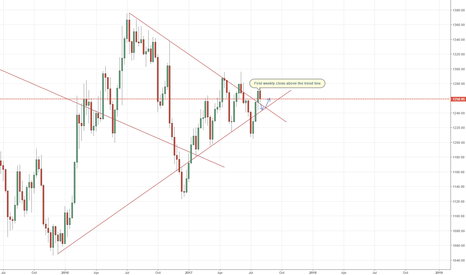 XAUUSD: Gold to 1244 before 1280+