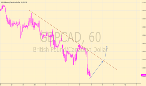 GBPCAD: gbpcad