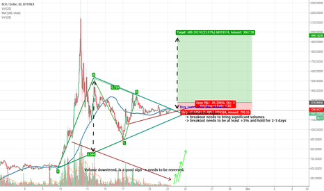 BCHUSD: /!\ BCH about to breakout /!\ very positive signs