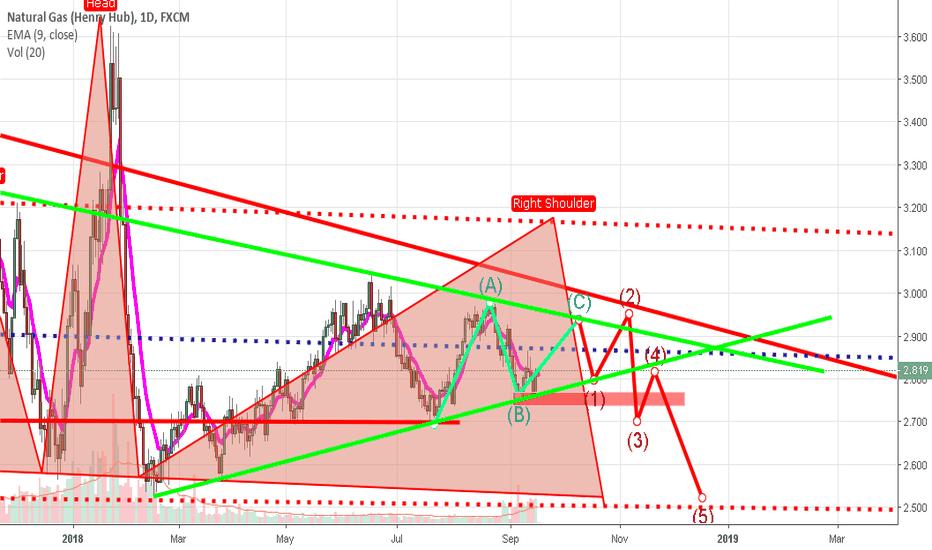NGAS: natgas wave trend