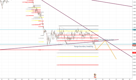EURUSD: EURUSD heading to parity and beyond?