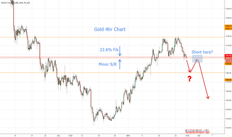 XAUUSD: Gold breakdown?