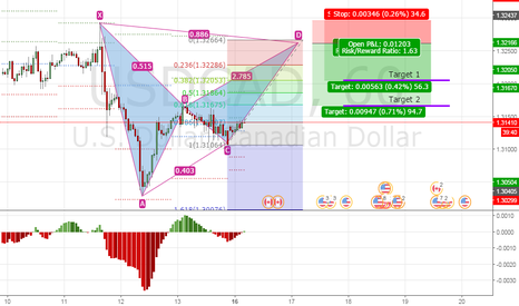 USDCAD: USDCAD H1 - Bearish Bat Pattern C-D Leg Formation
