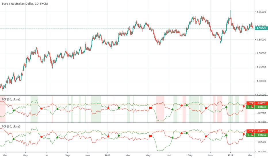Pee — Indicators and Signals — TradingView