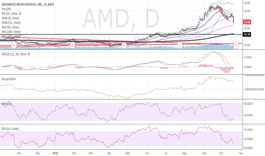 AMD: $AMD where we are.. going ?
