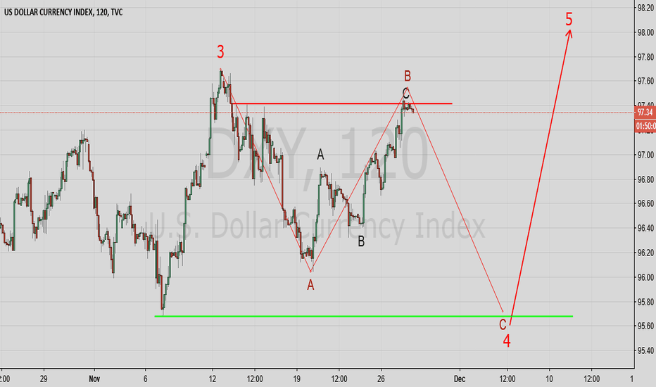 DXY: US index wave count
