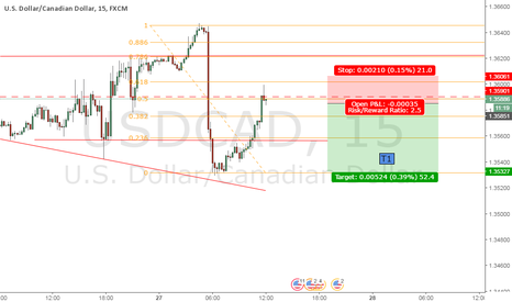 USDCAD: USDCAD an 80s styel trade