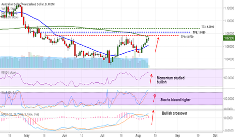 AUDNZD: Long AUD/NZD dips for 1.0770