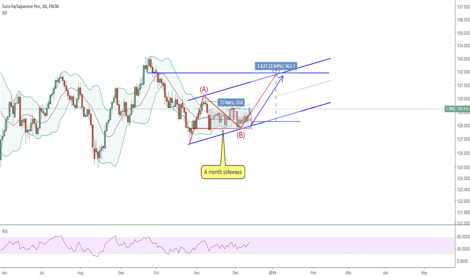 EURJPY: 1312 EURJPY sure it on its bull trend now