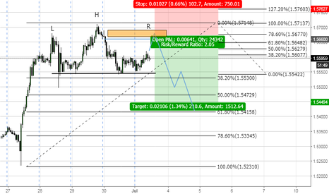 EURNZD: Shorts the Head and Shoulders EUR/NZD_H1?