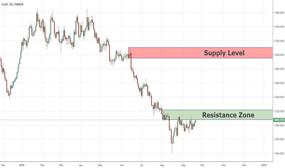 XAUUSD: Waiting For Breakout On GOLD 20/09/2018