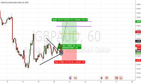 GBPAUD: Chart pattern