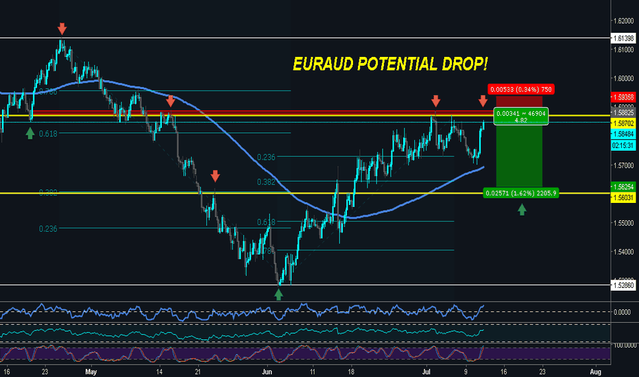 EURAUD: EURAUD  Approaching Dynamic Resistance, Potential For Reversal!