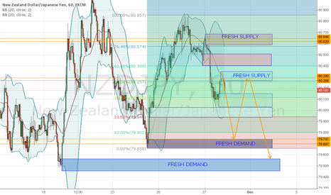 NZDJPY: NZDJPY OUTLOOK 30 NOV 2015