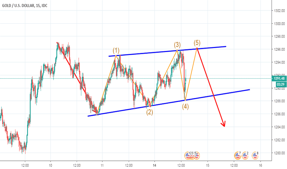 XAUUSD: bear flag in gold