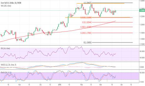 EURUSD: Que esperar esta semana del EUR/USD