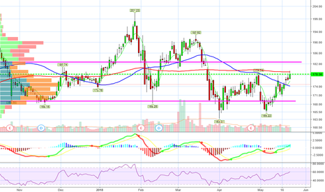 AMGN: $AMGN Over today's high gets us $182
