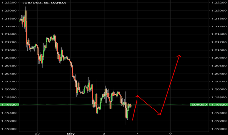 EURUSD: Lets see what happens