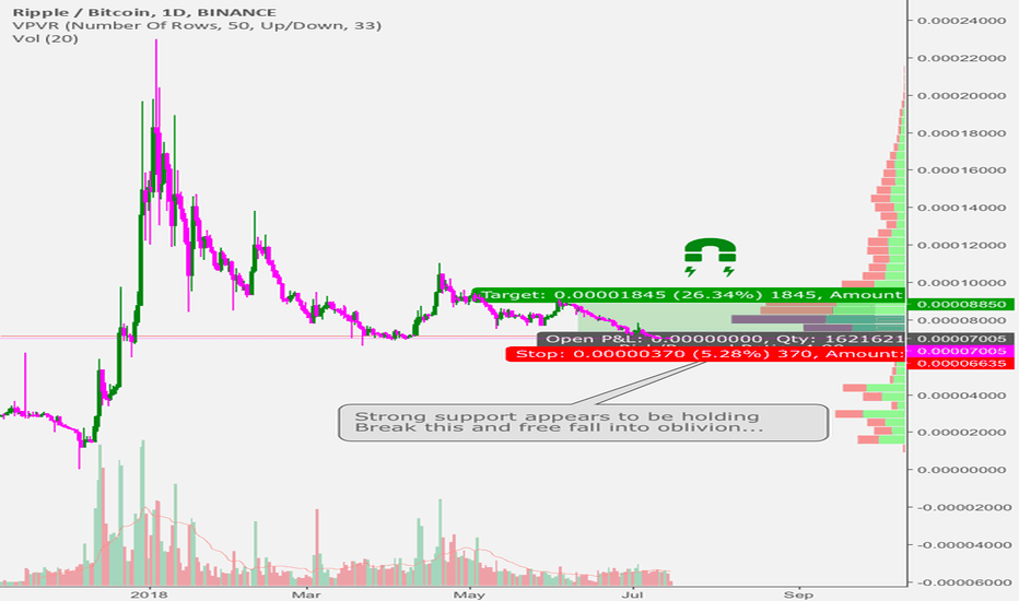 XRPBTC: XRP long on strong volume support