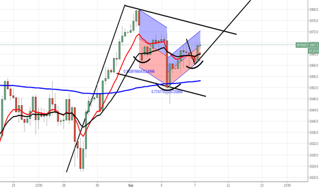 SPX500: Bull Flag spotted $spy closed oil short shorting $xagusd $xauusd