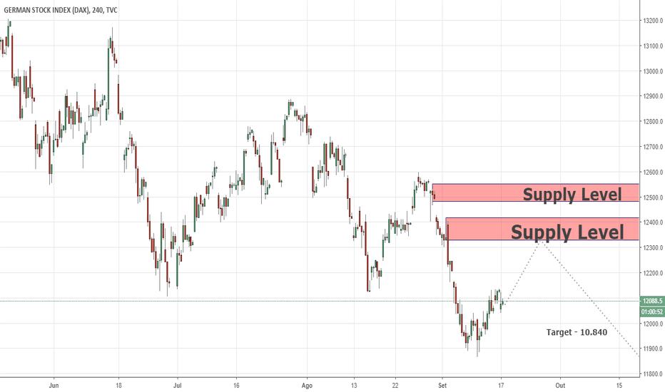 DEU30: Oportunidade para a posição de venda a longo prazo no índice DAX