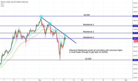 BTCUSD: Bitcoin Resistance Levels Ahead To Return To $5,000 Level