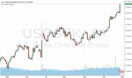 USDSEK: USDSEK: Dólar Americano sube ante el SEK. Trader MARCO DA COSTA