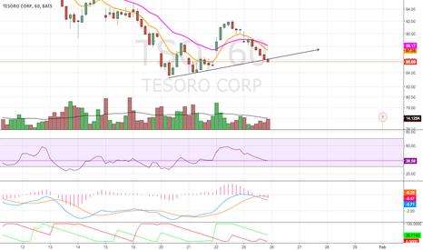 TSO: Potential Break Down