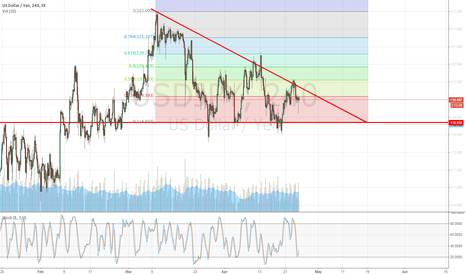 USDJPY: USDJPY: Descending Triangle - long or short?